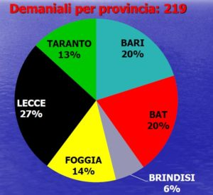Segnalazioni Demaniali Per Provincia